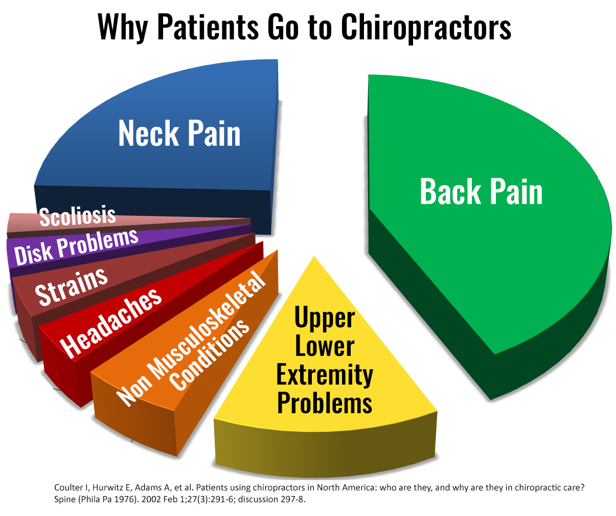 Why do people go to Chiropractors?